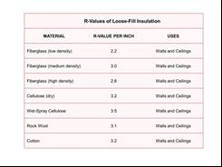 Fiberglass Insulation Pros and Cons | Solar365